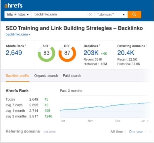 ahrefs, ahrefs guide,link building, backlink