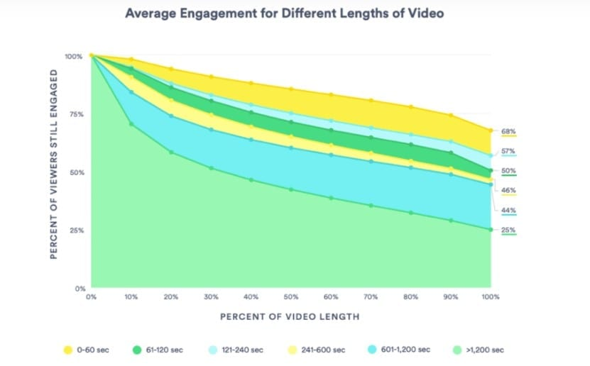 how to create video content