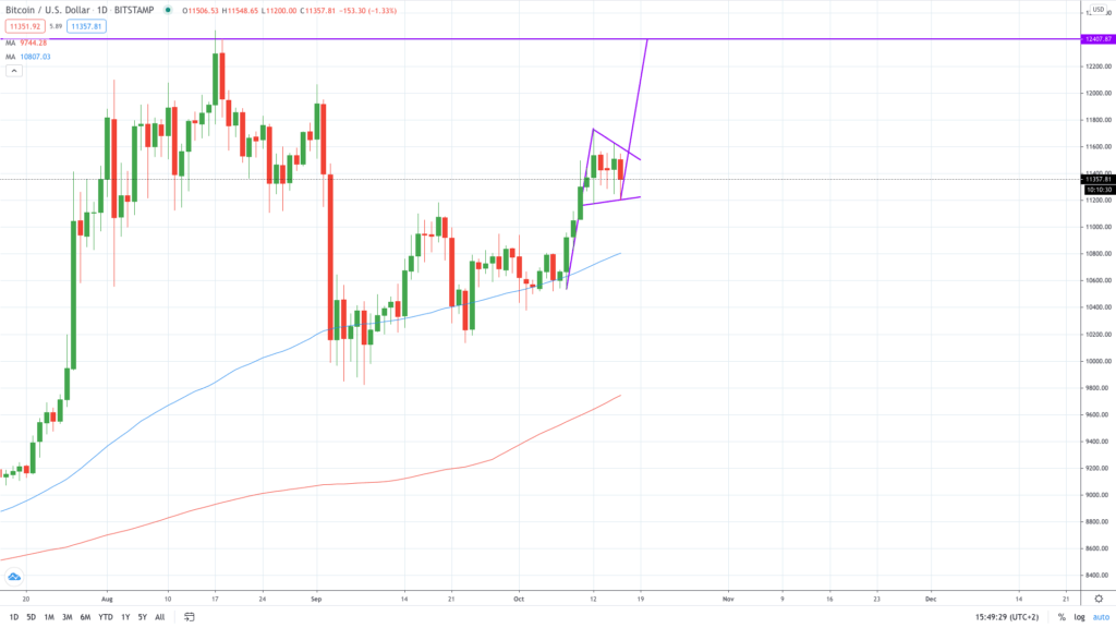 Bitcoin BTC price could hit 12400 next week on this
