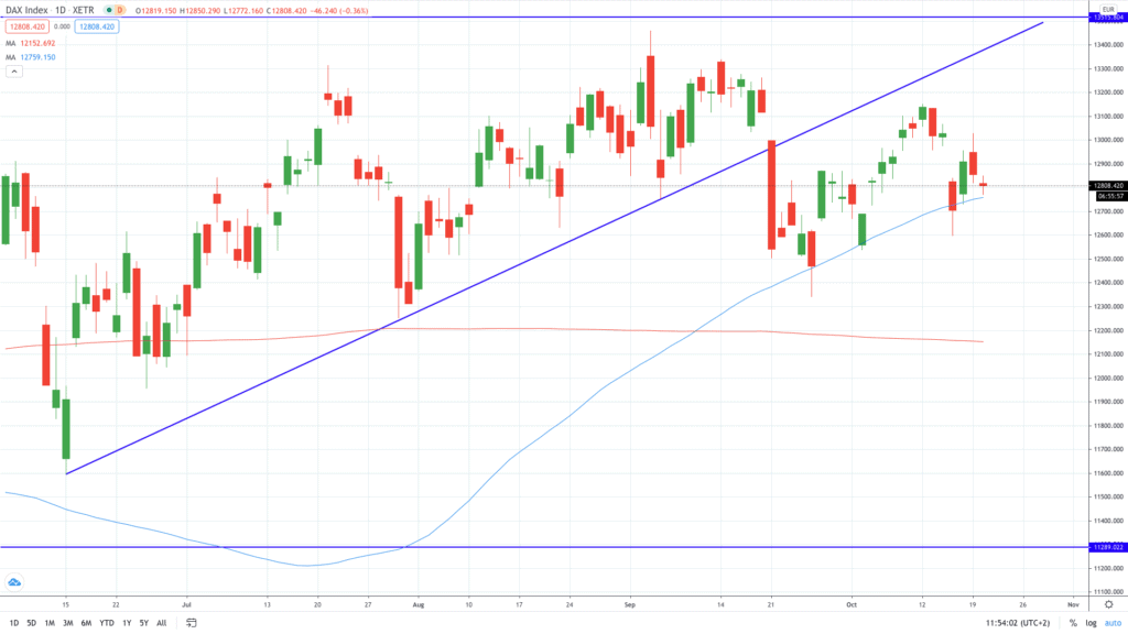 DAX Index turns south as Merkel warns of a difficult