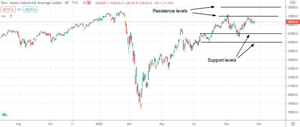Dow Jones Industrial Average weakened on a weekly basis but