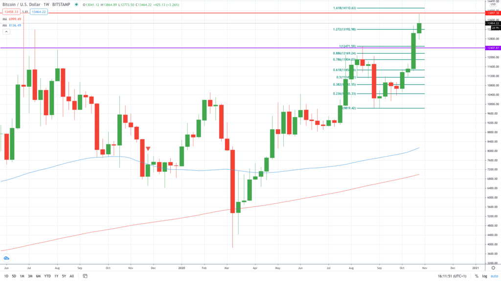 Heres a level at which you should buy Bitcoin BTC