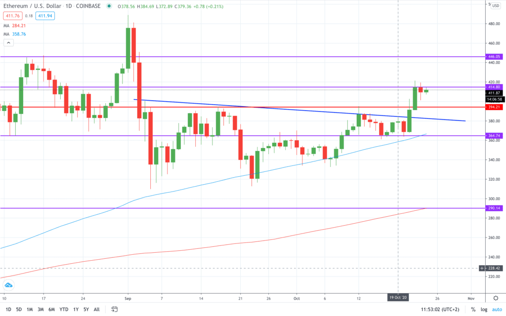 Heres my Ethereum ETH price prediction for the next month