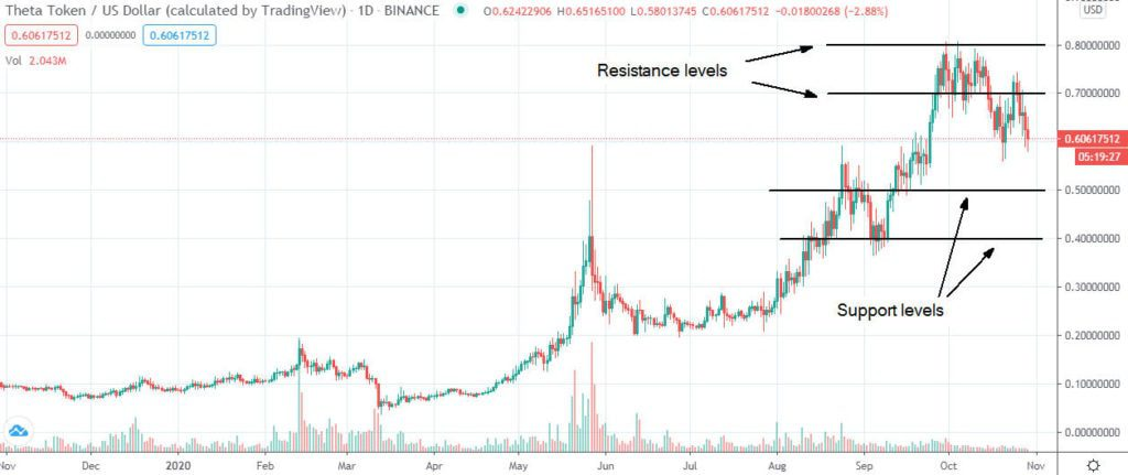 Is Theta THETA a buy or sell in November