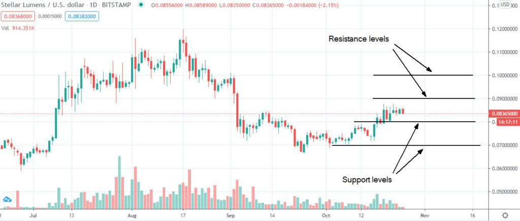 Stellar XLM price is down 30 since August Should I