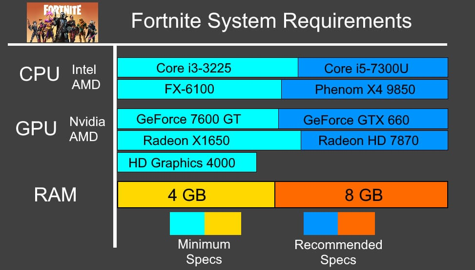 System Requirements for Fortnite