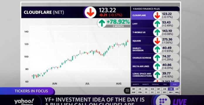 Cloudflare is Yahoo Finance Plus' investment idea of the day