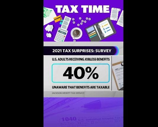 40% of Americans don't know that unemployment is taxed