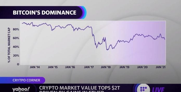 A look at what drove the crypto market to a $2 trillion market cap